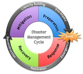 Disaster_Management